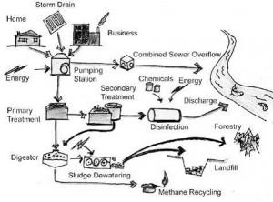 wastewater_sketch